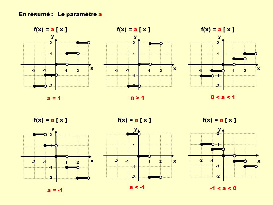 En résumé : Le paramètre a f(x) = a [ x ] a = 1 a > 1
